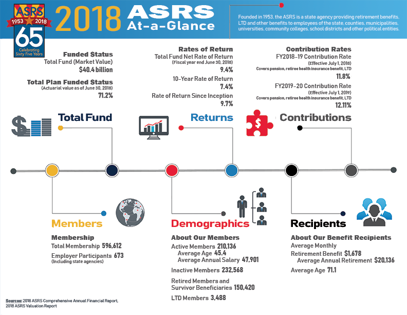 Facts & Figures | Arizona State Retirement System