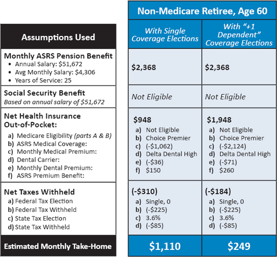 Afford To Retire Chart
