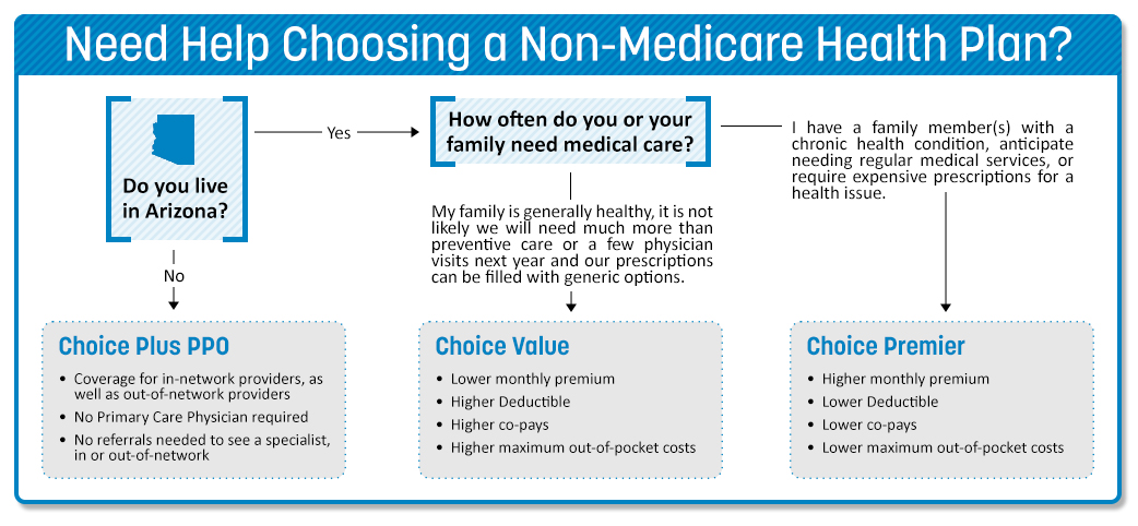 Infographic to help you choose your Medicare plan