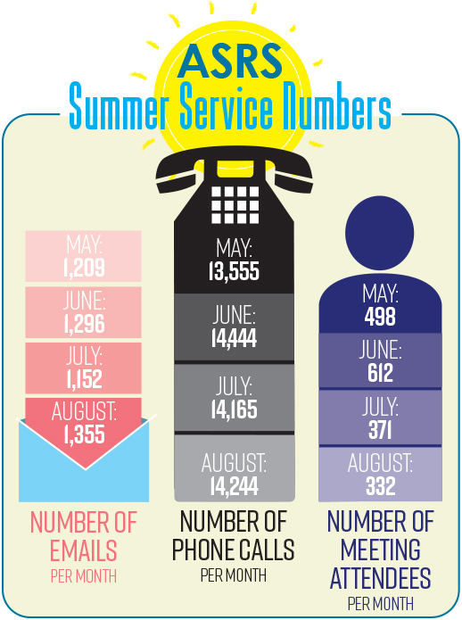 ASRS Summer Service Numbers 2017, Infographic