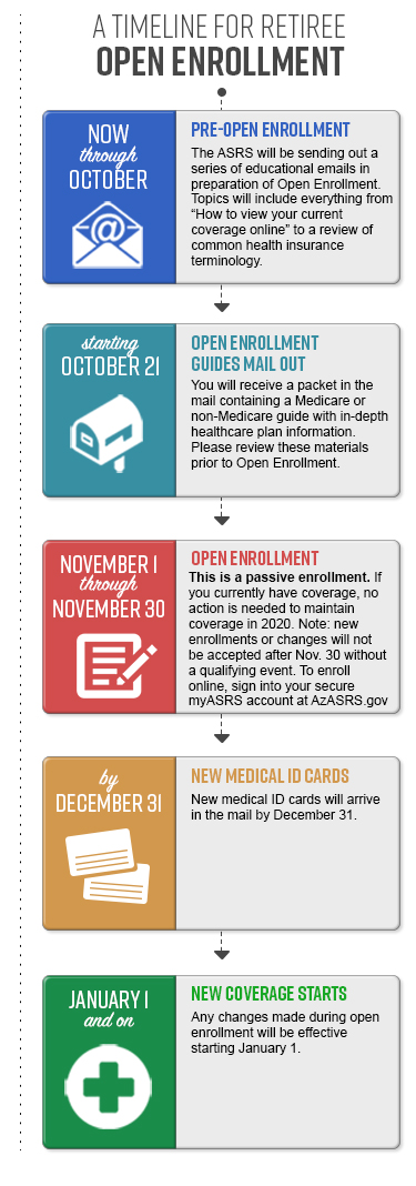 2020 Open Enrollment Timeline