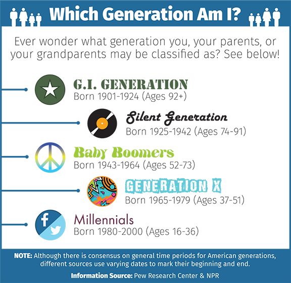 Infographic of the generations