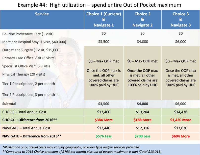 This Chart Shows Your Expected Out Of Pocket Costs For 2017 Under Each Of The Non Medicare Plans For Those Who Live In State For A Year Where You