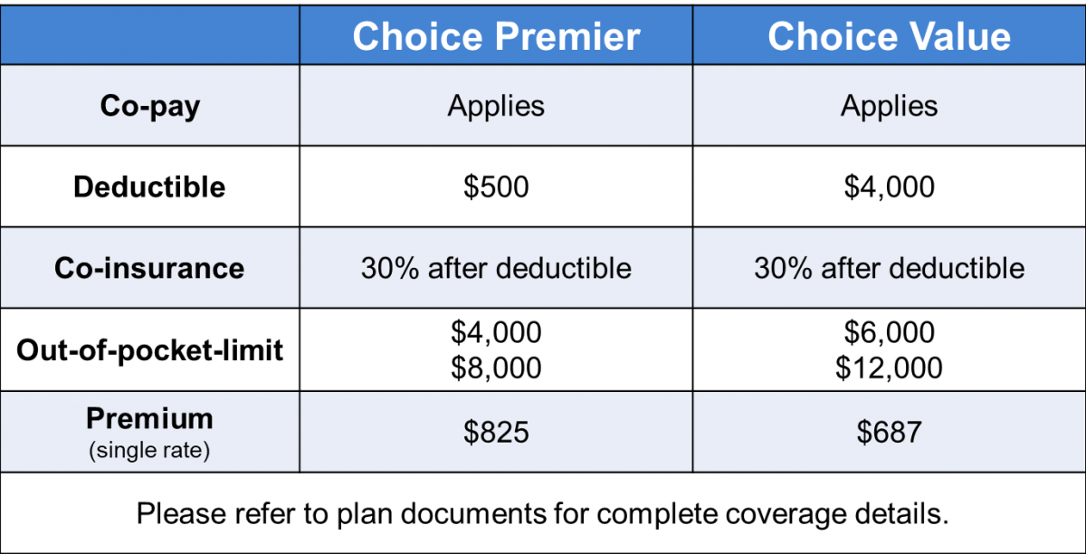 Graphic comparing non-medicare plans